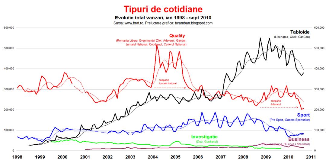 BRAT---Vanzari-cotidiane-1998---2010---b---Tipuri-de-cotidiane